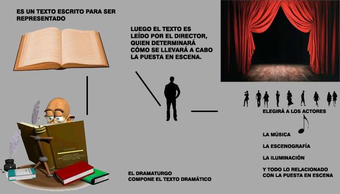 Qué Es Un Texto Dramático Texto Dramático Y Teatro
